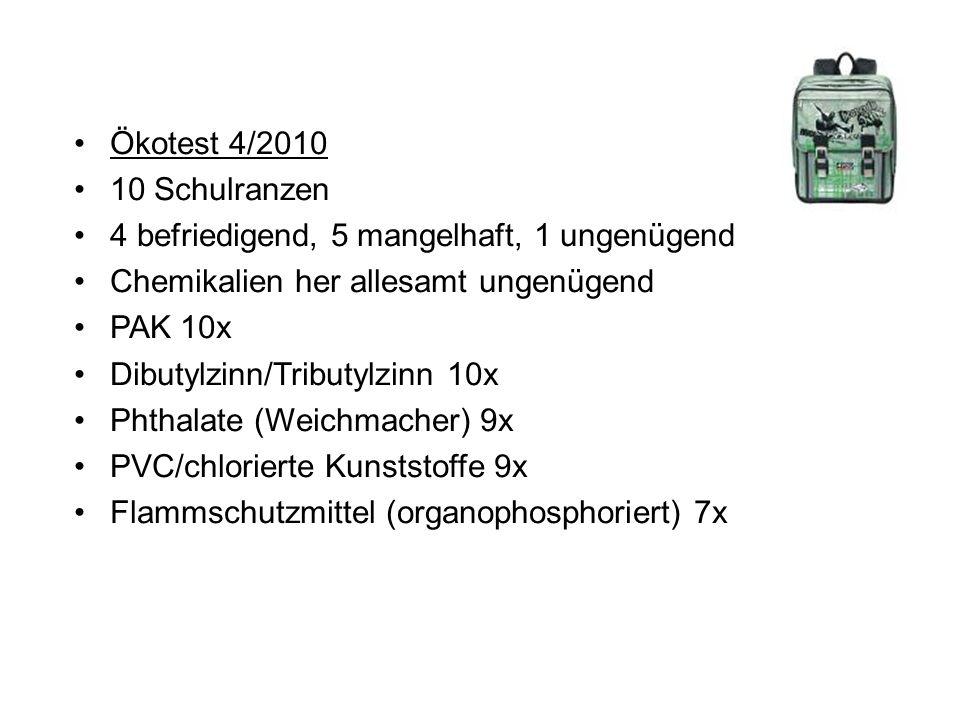 Ökotest 4/2010 10 Schulranzen 4 befriedigend, 5 mangelhaft, 1 ungenügend Chemikalien her allesamt ungenügend PAK 10x Dibutylzinn/Tributylzinn 10x Phthalate (Weichmacher) 9x PVC/chlorierte Kunststoffe 9x Flammschutzmittel (organophosphoriert) 7x