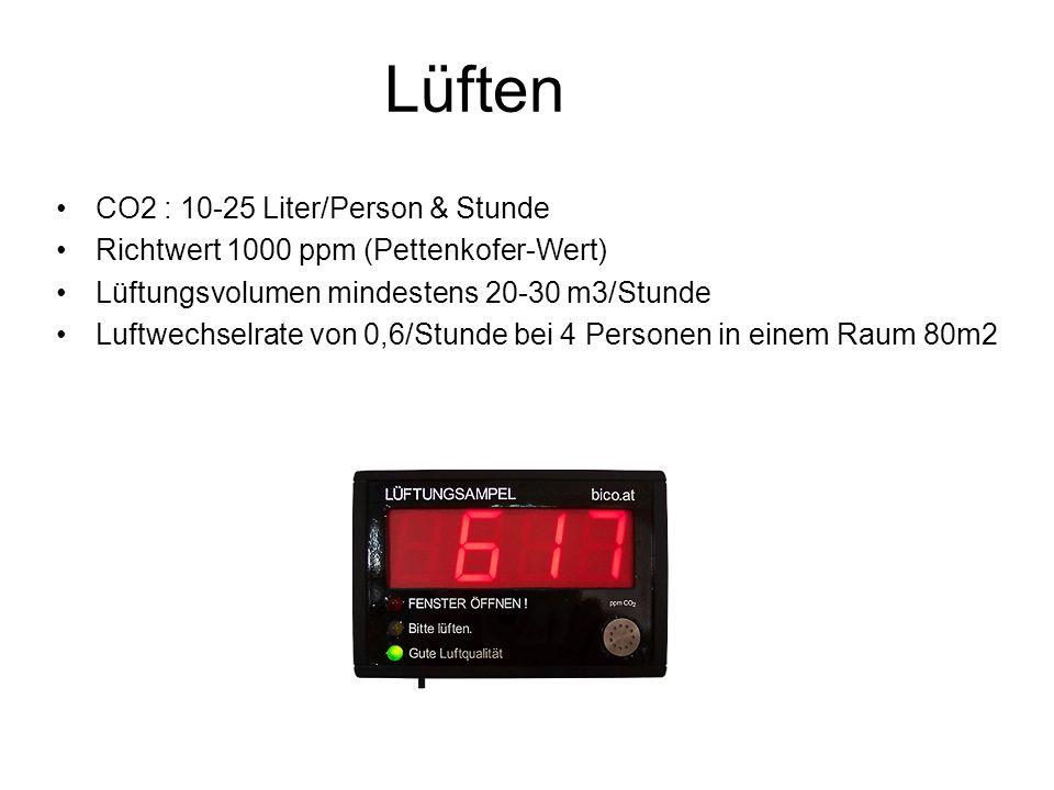 Lüften CO2 : 10-25 Liter/Person & Stunde Richtwert 1000 ppm (Pettenkofer-Wert) Lüftungsvolumen mindestens 20-30 m3/Stunde Luftwechselrate von 0,6/Stunde bei 4 Personen in einem Raum 80m2