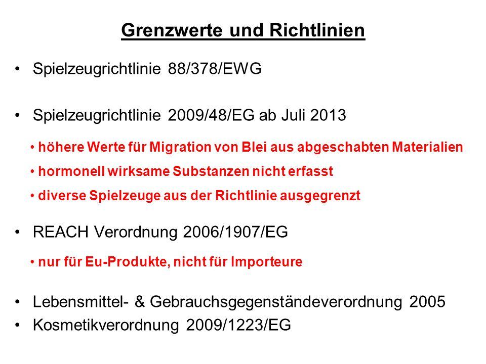 Grenzwerte und Richtlinien Spielzeugrichtlinie 88/378/EWG Spielzeugrichtlinie 2009/48/EG ab Juli 2013 REACH Verordnung 2006/1907/EG Lebensmittel- & Gebrauchsgegenständeverordnung 2005 Kosmetikverordnung 2009/1223/EG höhere Werte für Migration von Blei aus abgeschabten Materialien hormonell wirksame Substanzen nicht erfasst diverse Spielzeuge aus der Richtlinie ausgegrenzt nur für Eu-Produkte, nicht für Importeure