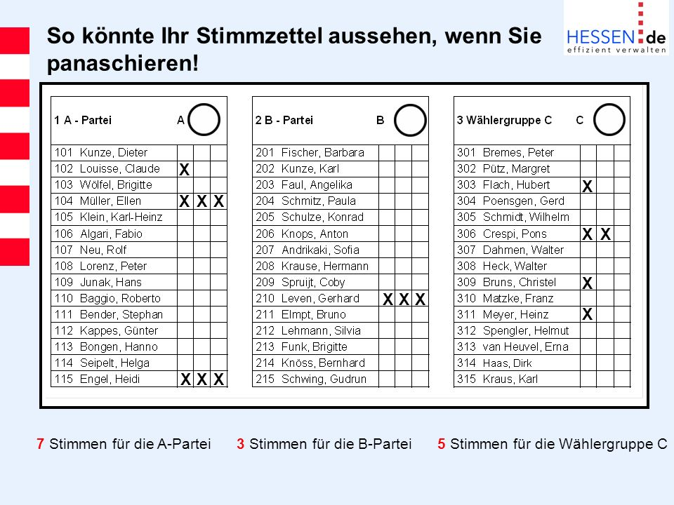 So könnte Ihr Stimmzettel aussehen, wenn Sie panaschieren! X X X XX XX XXX X X X XX 7 Stimmen für die A-Partei3 Stimmen für die B-Partei5 Stimmen für