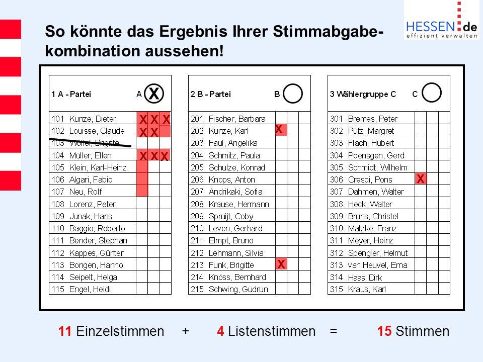 So könnte das Ergebnis Ihrer Stimmabgabe- kombination aussehen! X XXX XX XX X X X X 11 Einzelstimmen +4 Listenstimmen = 15 Stimmen