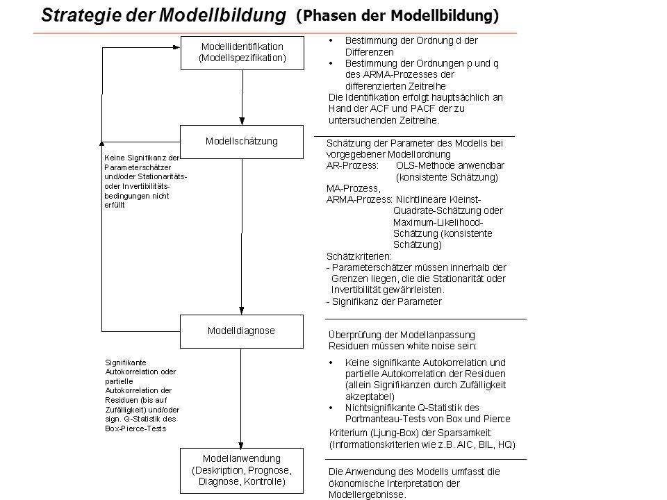 Strategie der Modellbildung (Phasen der Modellbildung)