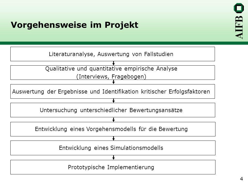4 Vorgehensweise im Projekt Literaturanalyse, Auswertung von Fallstudien Qualitative und quantitative empirische Analyse (Interviews, Fragebogen) Ausw
