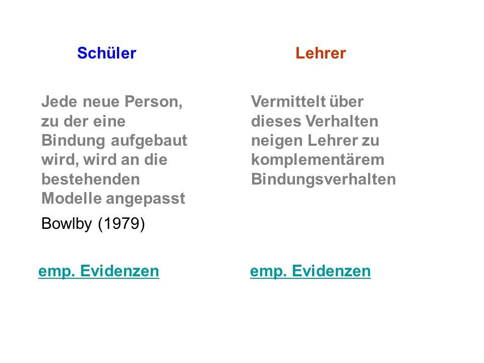 SchülerLehrer Jede neue Person, zu der eine Bindung aufgebaut wird, wird an die bestehenden Modelle angepasst Bowlby (1979) Vermittelt über dieses Ver