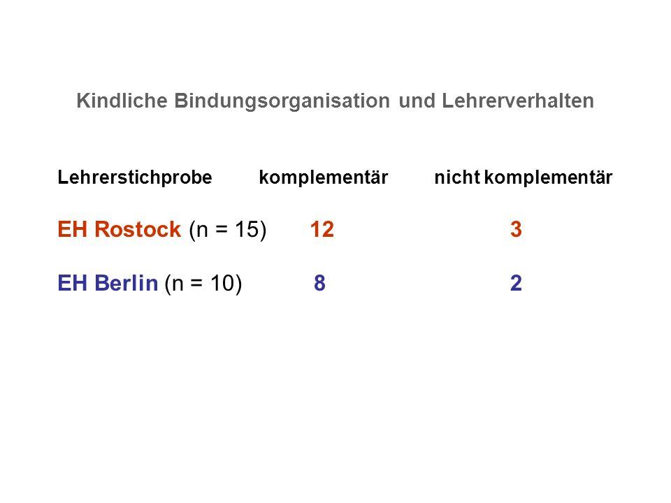 Kindliche Bindungsorganisation und Lehrerverhalten Lehrerstichprobekomplementär nicht komplementär EH Rostock (n = 15) 12 3 EH Berlin (n = 10) 8 2