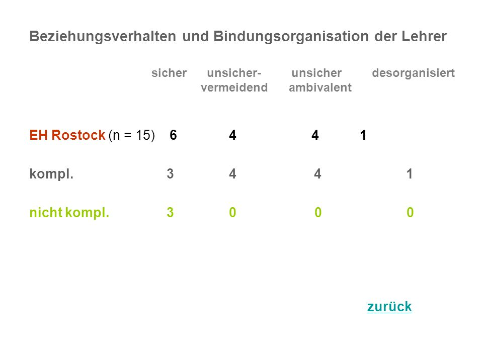 Beziehungsverhalten und Bindungsorganisation der Lehrer sicher unsicher- unsicher desorganisiert vermeidend ambivalent EH Rostock (n = 15) 6 4 4 1 kompl.