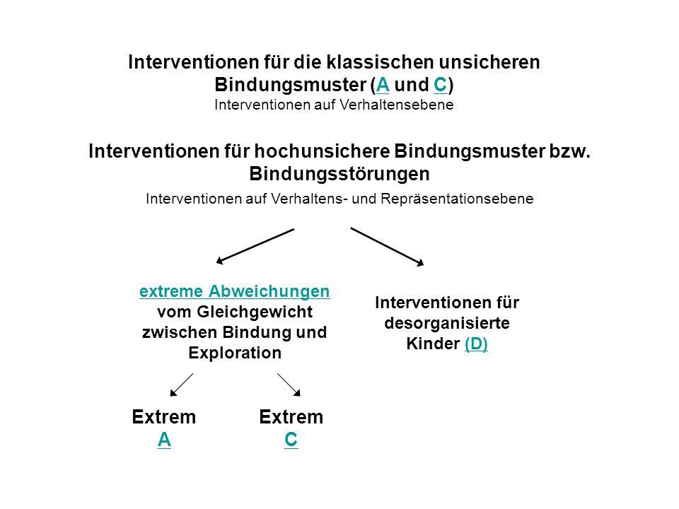 Interventionen für die klassischen unsicheren Bindungsmuster (A und C)AC Interventionen auf Verhaltensebene Interventionen für hochunsichere Bindungsmuster bzw.