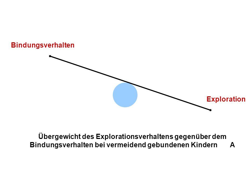 Verteilung der Bindungsmuster nicht-klinische Stichproben allg.