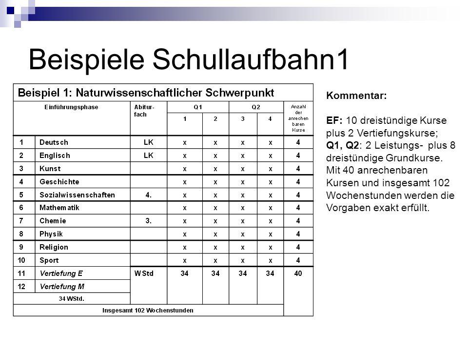 Kommentar: EF: 10 dreistündige Kurse plus 2 Vertiefungskurse; Q1, Q2: 2 Leistungs- plus 8 dreistündige Grundkurse. Mit 40 anrechenbaren Kursen und ins