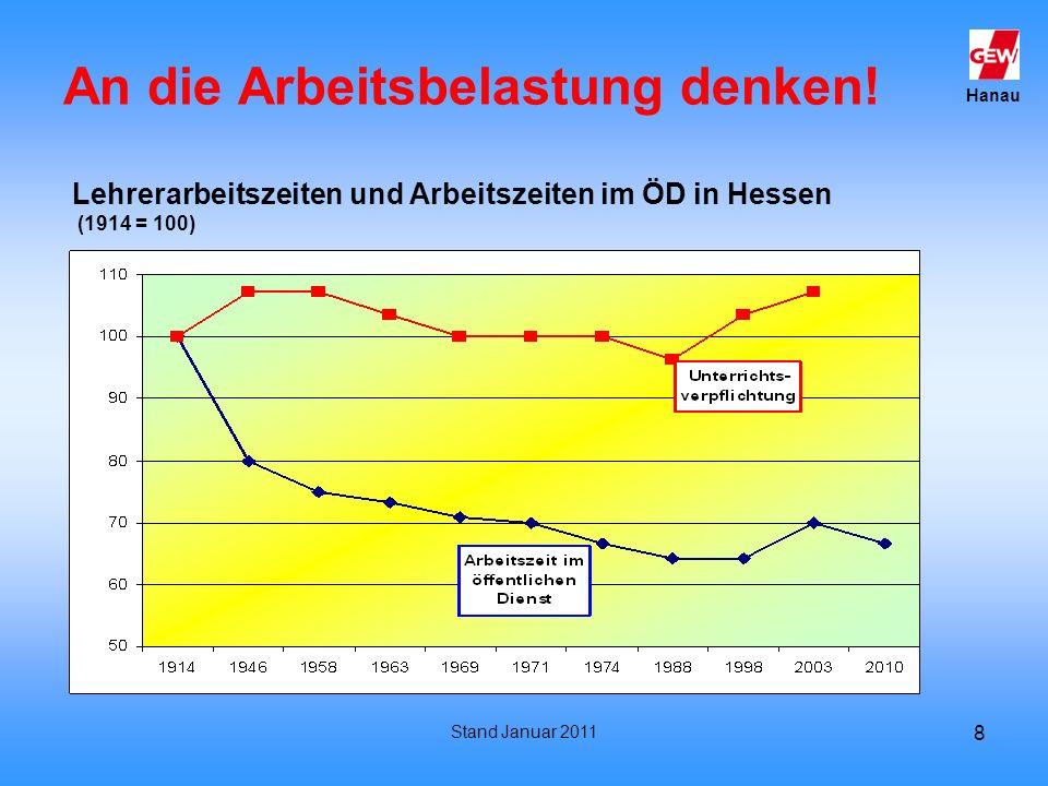 Hanau Stand Januar 2011 8 An die Arbeitsbelastung denken! Lehrerarbeitszeiten und Arbeitszeiten im ÖD in Hessen (1914 = 100)