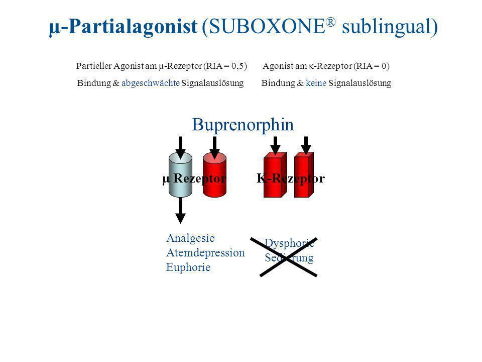 Buprenorphin K-Rezeptor Analgesie Atemdepression Euphorie µ Rezeptor µ-Partialagonist (SUBOXONE ® sublingual) Dysphorie Sedierung Partieller Agonist am µ-Rezeptor (RIA = 0,5) Bindung & abgeschwächte Signalauslösung Agonist am -Rezeptor (RIA = 0) Bindung & keine Signalauslösung