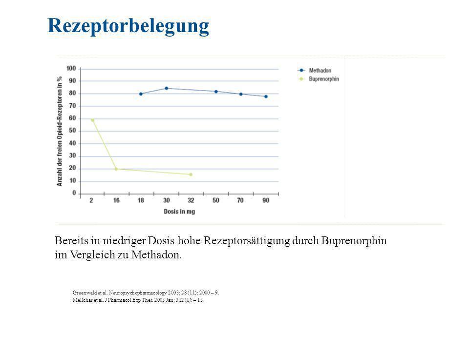 Bereits in niedriger Dosis hohe Rezeptorsättigung durch Buprenorphin im Vergleich zu Methadon.