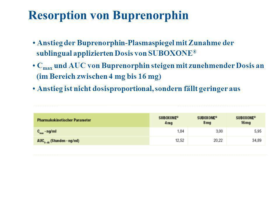 Anstieg der Buprenorphin-Plasmaspiegel mit Zunahme der sublingual applizierten Dosis von SUBOXONE ® C max und AUC von Buprenorphin steigen mit zunehmender Dosis an (im Bereich zwischen 4 mg bis 16 mg) Anstieg ist nicht dosisproportional, sondern fällt geringer aus Resorption von Buprenorphin
