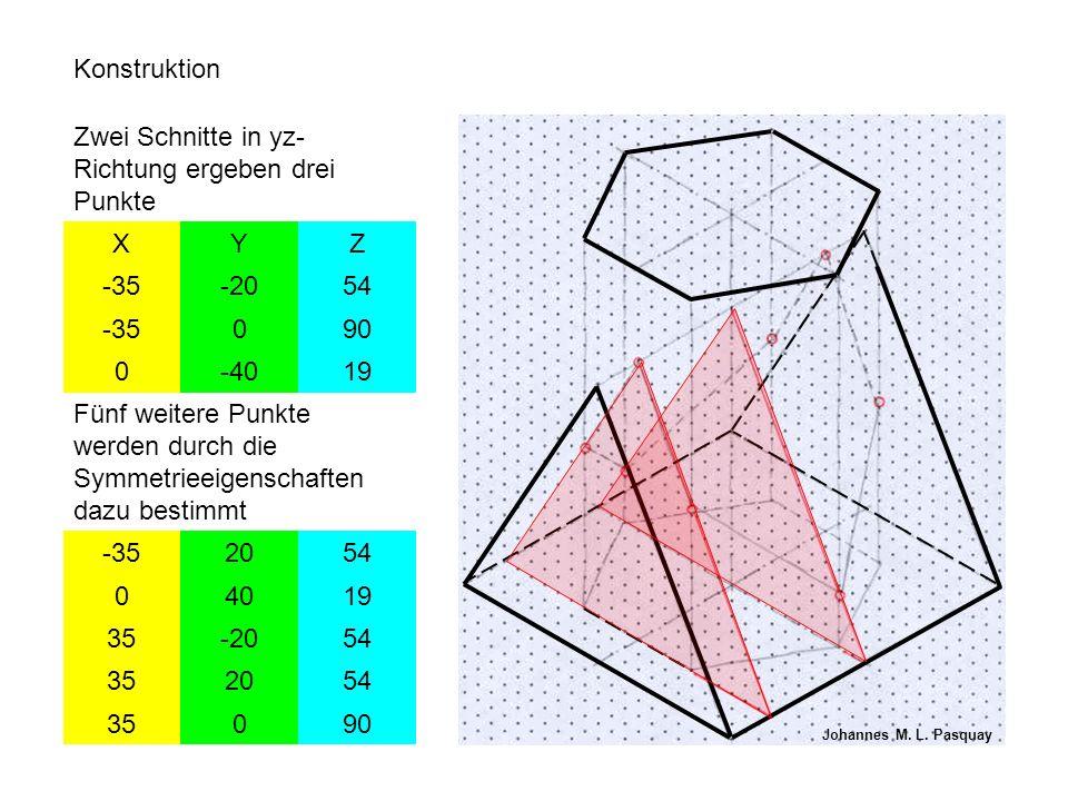 Konstruktion Zwei Schnitte in yz- Richtung ergeben drei Punkte XYZ -35-2054 -35090 0-4019 Fünf weitere Punkte werden durch die Symmetrieeigenschaften dazu bestimmt -352054 04019 35-2054 352054 35090 Johannes M.