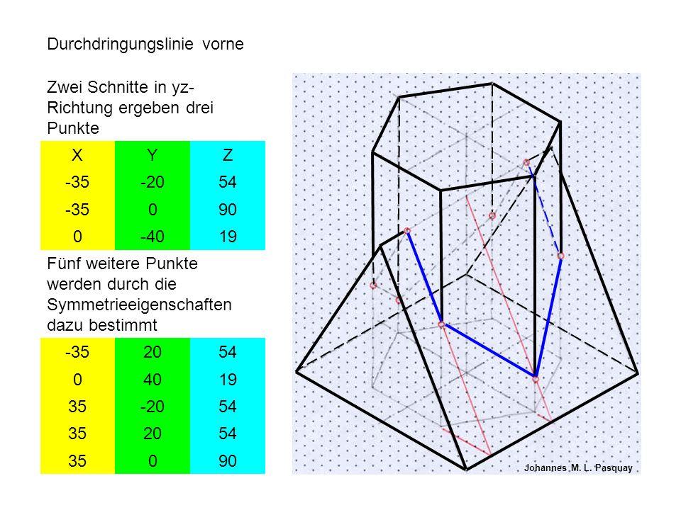 Durchdringungslinie vorne Zwei Schnitte in yz- Richtung ergeben drei Punkte XYZ -35-2054 -35090 0-4019 Fünf weitere Punkte werden durch die Symmetrieeigenschaften dazu bestimmt -352054 04019 35-2054 352054 35090 Johannes M.