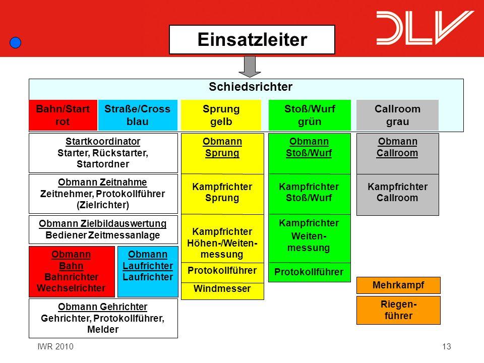 13IWR 2010 Einsatzleiter Schiedsrichter Bahn/Start rot Straße/Cross blau Sprung gelb Stoß/Wurf grün Startkoordinator Starter, Rückstarter, Startordner