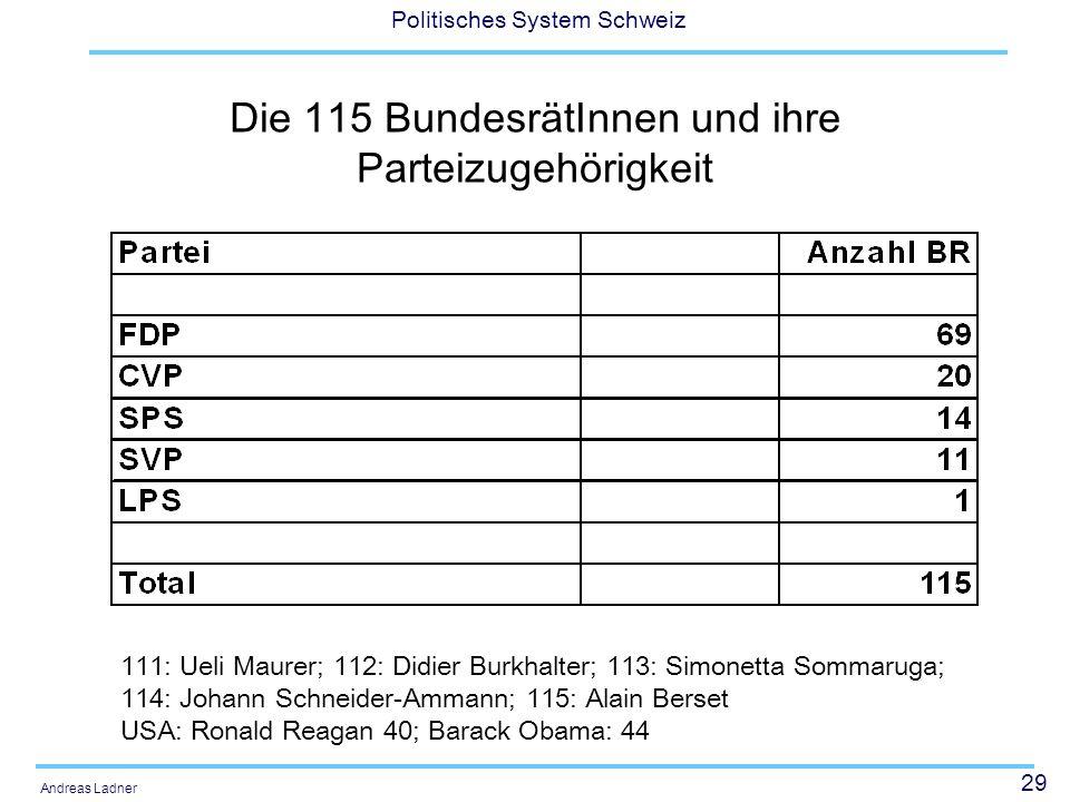 29 Politisches System Schweiz Andreas Ladner Die 115 BundesrätInnen und ihre Parteizugehörigkeit 111: Ueli Maurer; 112: Didier Burkhalter; 113: Simone