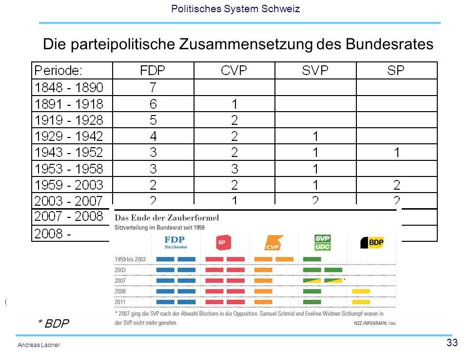 33 Politisches System Schweiz Andreas Ladner Die parteipolitische Zusammensetzung des Bundesrates ( * BDP