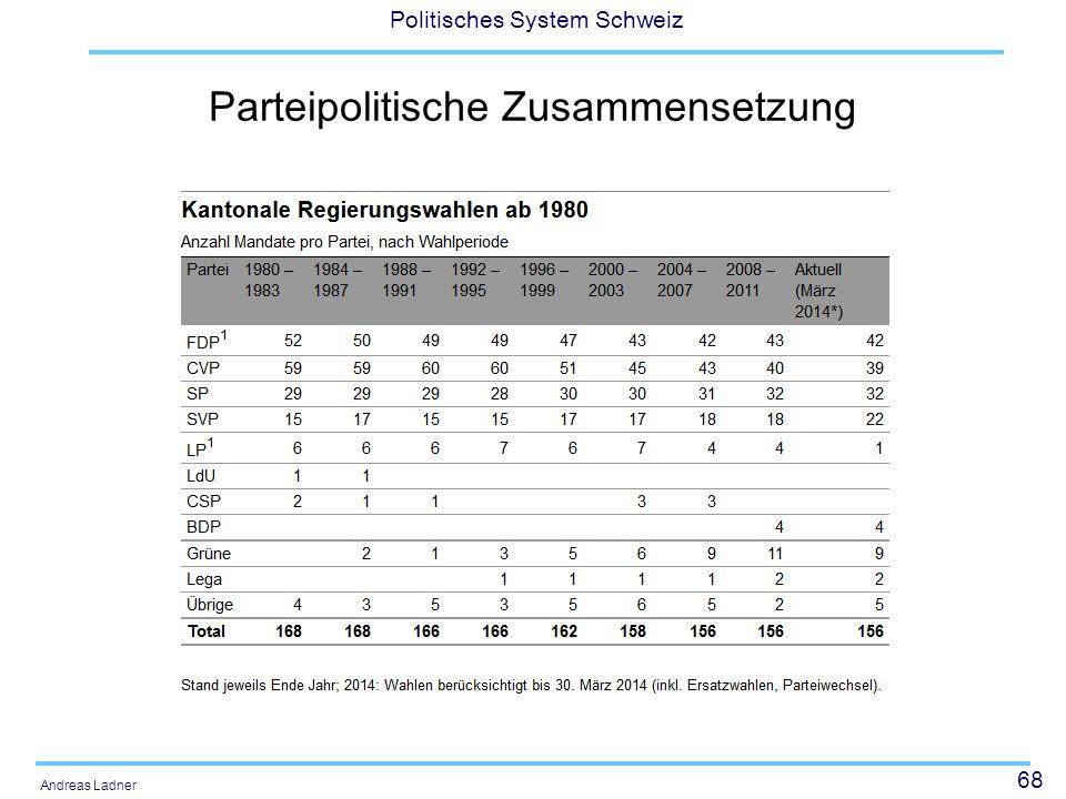 68 Politisches System Schweiz Andreas Ladner Parteipolitische Zusammensetzung