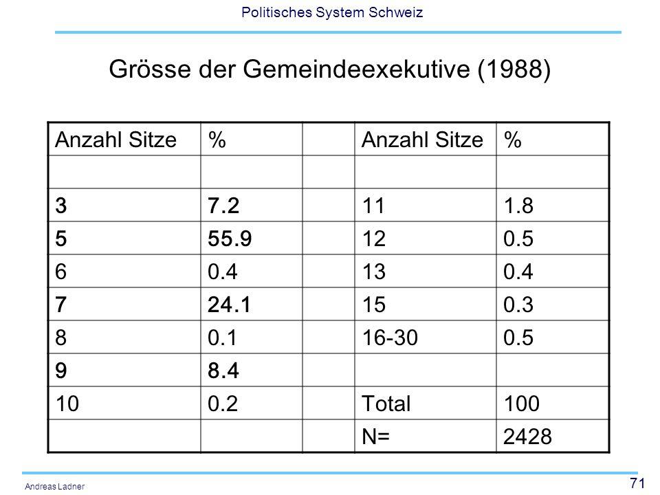 71 Politisches System Schweiz Andreas Ladner Grösse der Gemeindeexekutive (1988) Anzahl Sitze% % 37.2111.8 555.9120.5 60.4130.4 724.1150.3 80.116-300.