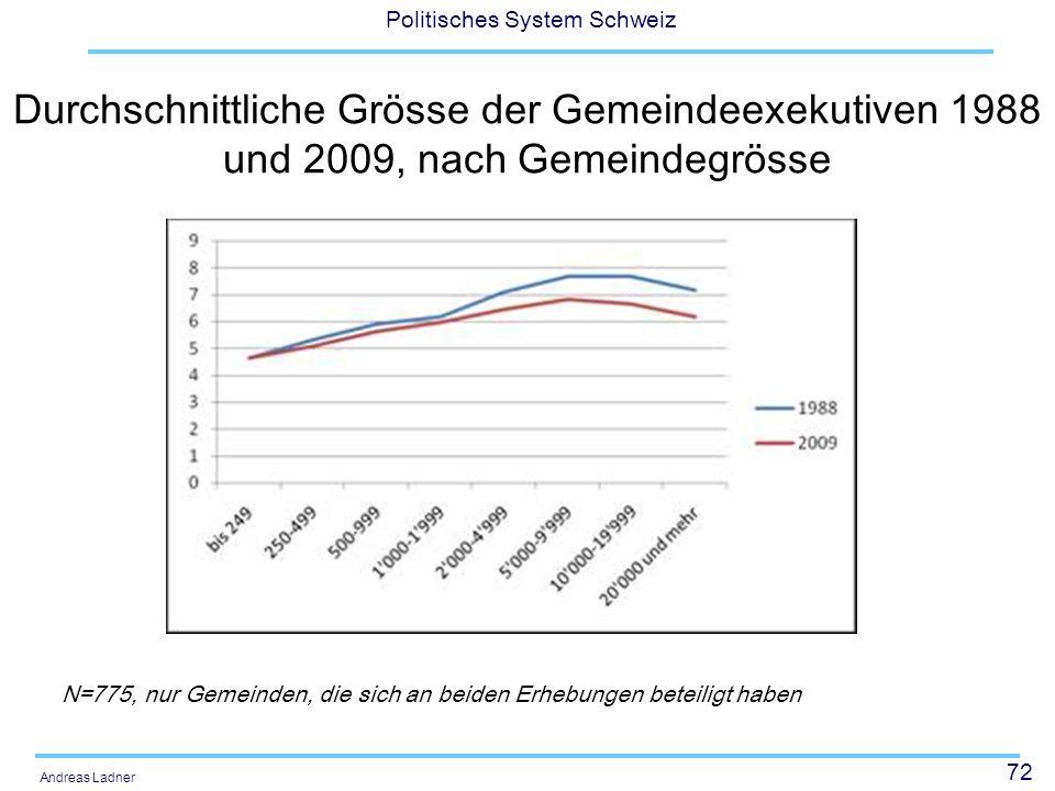 72 Politisches System Schweiz Andreas Ladner Durchschnittliche Grösse der Gemeindeexekutiven 1988 und 2009, nach Gemeindegrösse N=775, nur Gemeinden,