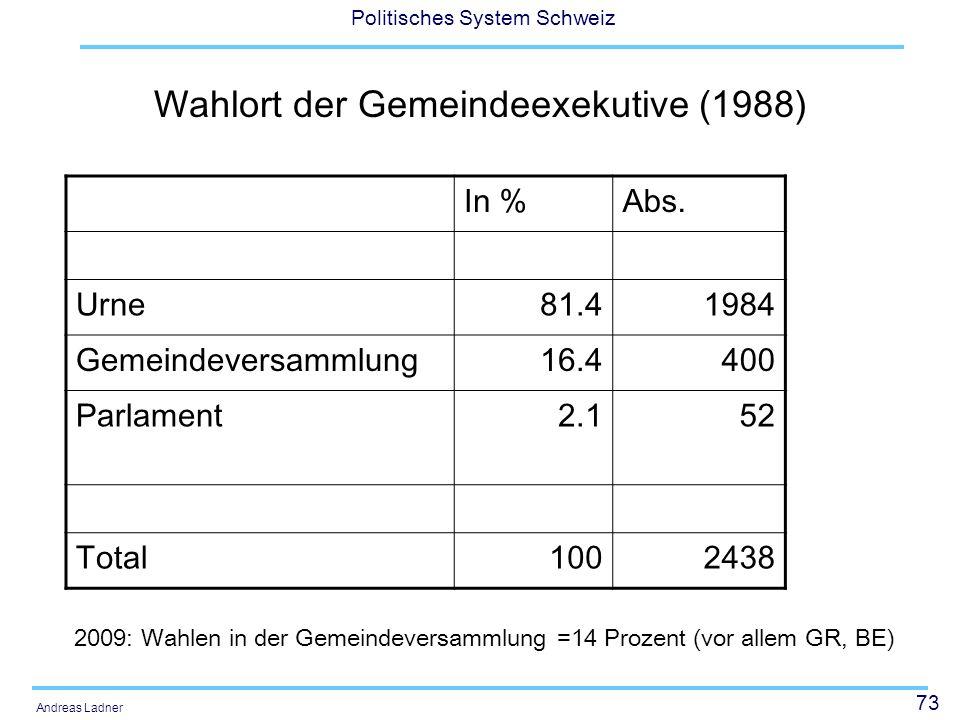 73 Politisches System Schweiz Andreas Ladner Wahlort der Gemeindeexekutive (1988) In %Abs. Urne81.41984 Gemeindeversammlung16.4400 Parlament2.152 Tota