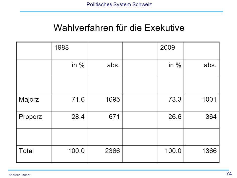 74 Politisches System Schweiz Andreas Ladner Wahlverfahren für die Exekutive 19882009 in %abs.in %abs. Majorz71.6169573.31001 Proporz28.467126.6364 To
