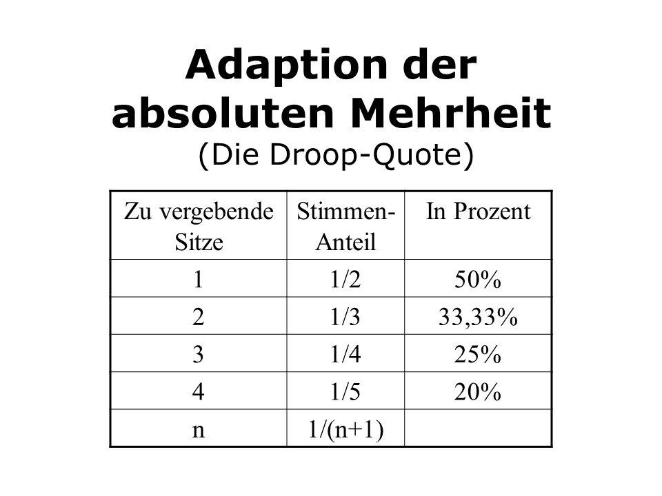 Adaption der absoluten Mehrheit (Die Droop-Quote) Zu vergebende Sitze Stimmen- Anteil In Prozent 11/250% 21/333,33% 31/425% 41/520% n1/(n+1)