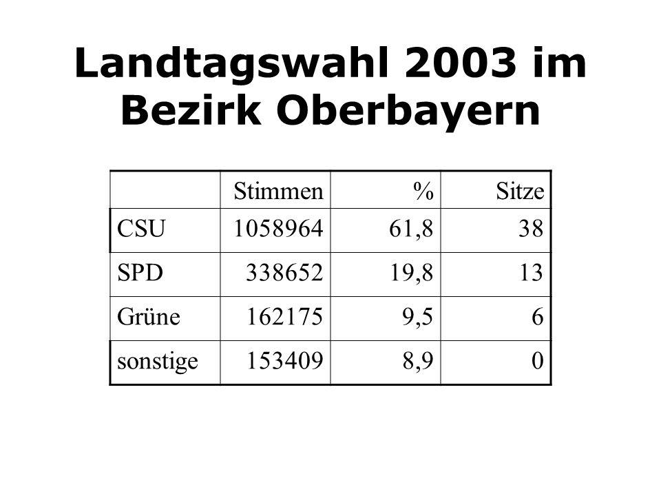 Landtagswahl 2003 im Bezirk Oberbayern Stimmen%Sitze CSU105896461,838 SPD33865219,813 Grüne1621759,56 sonstige1534098,90