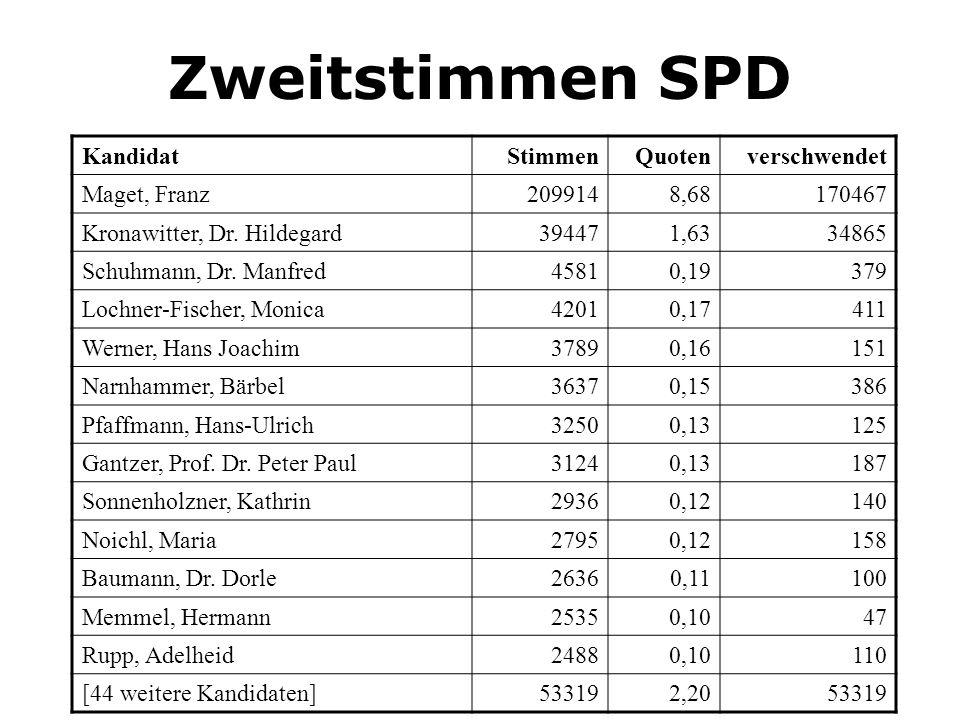 Zweitstimmen SPD KandidatStimmenQuotenverschwendet Maget, Franz2099148,68170467 Kronawitter, Dr. Hildegard394471,6334865 Schuhmann, Dr. Manfred45810,1