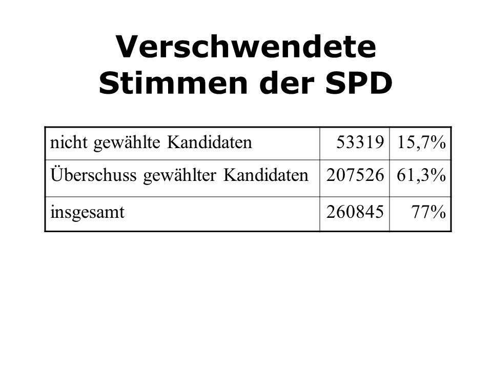 Verschwendete Stimmen der SPD nicht gewählte Kandidaten5331915,7% Überschuss gewählter Kandidaten20752661,3% insgesamt26084577%