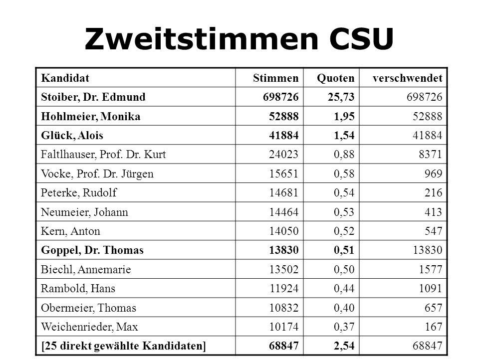 Zweitstimmen CSU KandidatStimmenQuotenverschwendet Stoiber, Dr. Edmund69872625,73698726 Hohlmeier, Monika528881,9552888 Glück, Alois418841,5441884 Fal