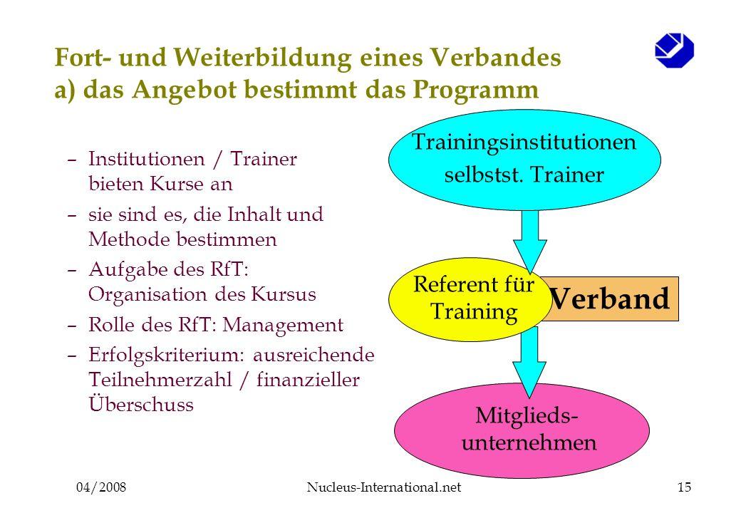 04/2008Nucleus-International.net15 Mitglieds- unternehmen Verband Referent für Training Fort- und Weiterbildung eines Verbandes a) das Angebot bestimmt das Programm Trainingsinstitutionen selbstst.