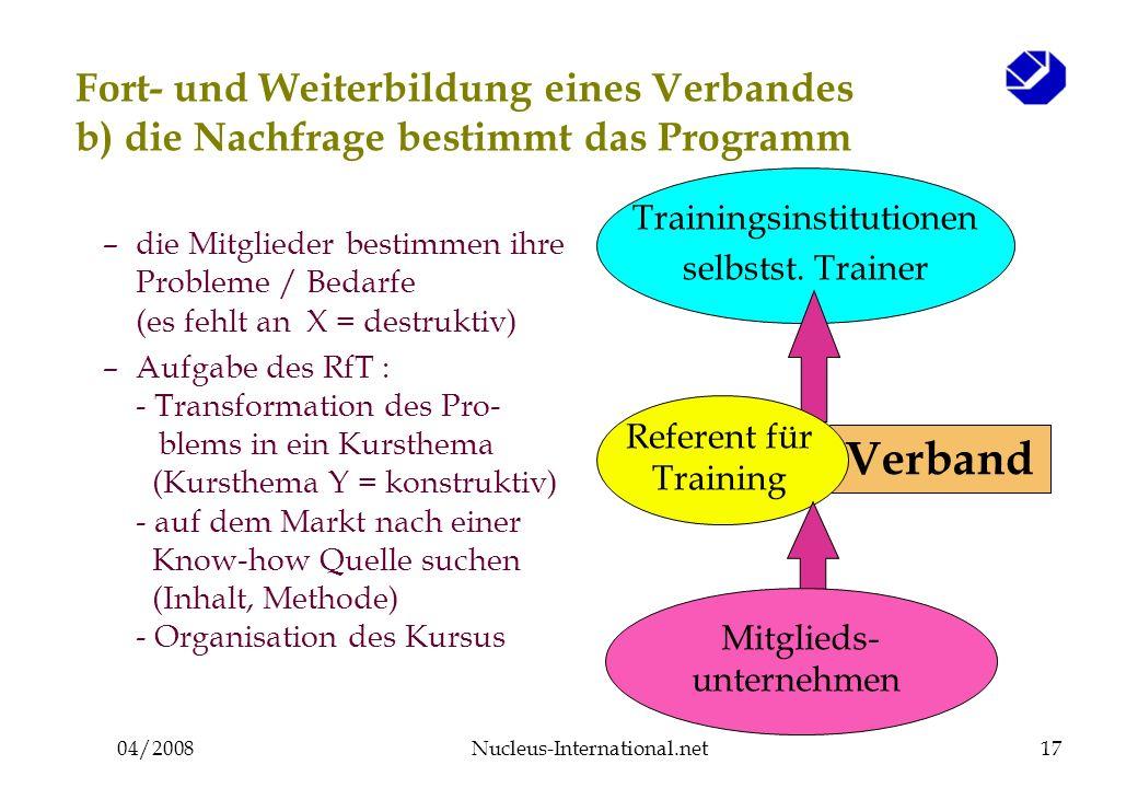 04/2008Nucleus-International.net17 Verband Fort- und Weiterbildung eines Verbandes b) die Nachfrage bestimmt das Programm Trainingsinstitutionen selbstst.