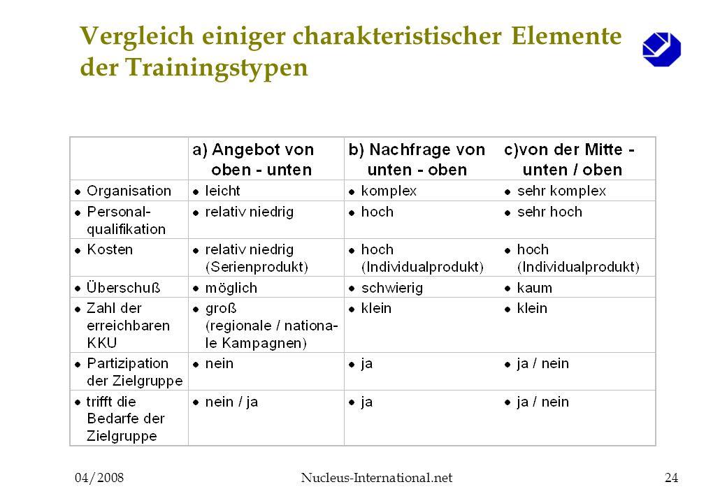 04/2008Nucleus-International.net24 Vergleich einiger charakteristischer Elemente der Trainingstypen