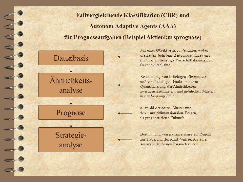 Fallvergleichende Klassifikation (CBR) und Autonom Adaptive Agents (AAA) für Prognoseaufgaben (Beispiel Aktienkursprognose) Ähnlichkeits- analyse Date