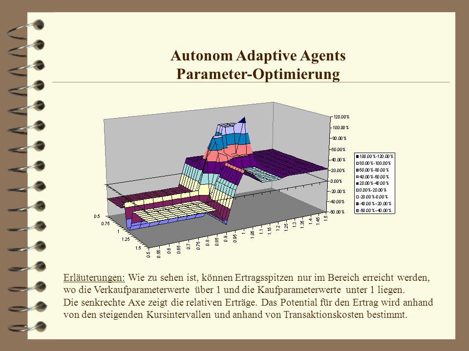 Autonom Adaptive Agents Parameter-Optimierung Erläuterungen: Wie zu sehen ist, können Ertragsspitzen nur im Bereich erreicht werden, wo die Verkaufpar