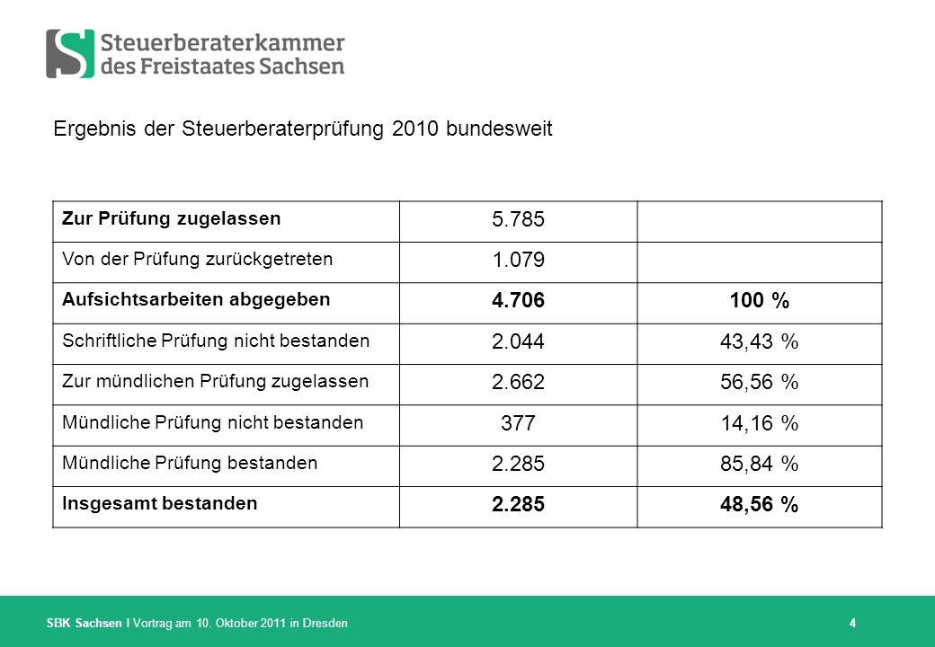 SBK Sachsen I Vortrag am 10. Oktober 2011 in Dresden Ergebnis der Steuerberaterprüfung 2010 bundesweit 4 Zur Prüfung zugelassen 5.785 Von der Prüfung