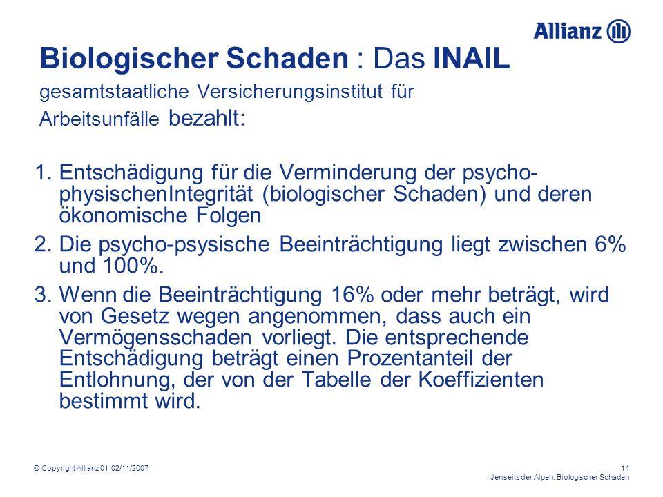 © Copyright Allianz 01-02/11/200714 Jenseits der Alpen: Biologischer Schaden Biologischer Schaden : Das INAIL gesamtstaatliche Versicherungsinstitut für Arbeitsunfälle bezahlt: 1.Entschädigung für die Verminderung der psycho- physischenIntegrität (biologischer Schaden) und deren ökonomische Folgen 2.Die psycho-psysische Beeinträchtigung liegt zwischen 6% und 100%.