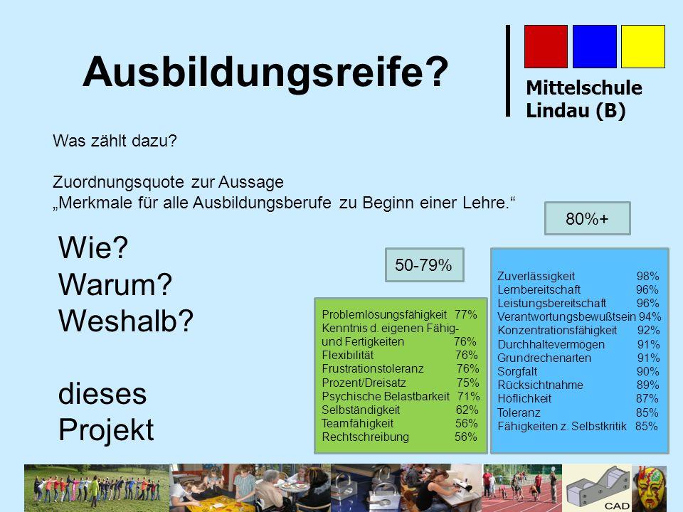 Mittelschule Lindau (B) Ausbildungsreife? Was zählt dazu? Zuordnungsquote zur Aussage Merkmale für alle Ausbildungsberufe zu Beginn einer Lehre. 50-79