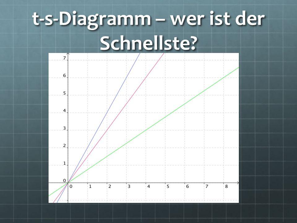 t-s-Diagramm – wer ist der Schnellste?