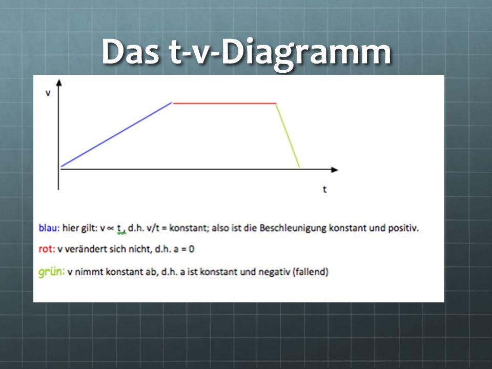 Das t-v-Diagramm