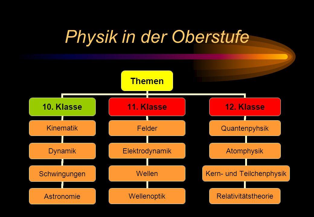 Physik in der Oberstufe Themen 10. Klasse Kinematik Dynamik Schwingungen Astronomie 11. Klasse Felder Elektrodynamik Wellen Wellenoptik 12. Klasse Qua