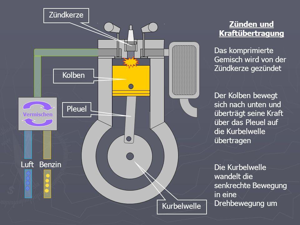 BenzinLuft Vermischen Ausstoßen und Filtern der Abgase Durch das nach oben bewegen des Kolbens und das öffnen des Ventils gelangen die Abgase in den Filter Im Filter werden die Abgase gemindert und anschließend ausgestoßen Kolben Filter Ventil