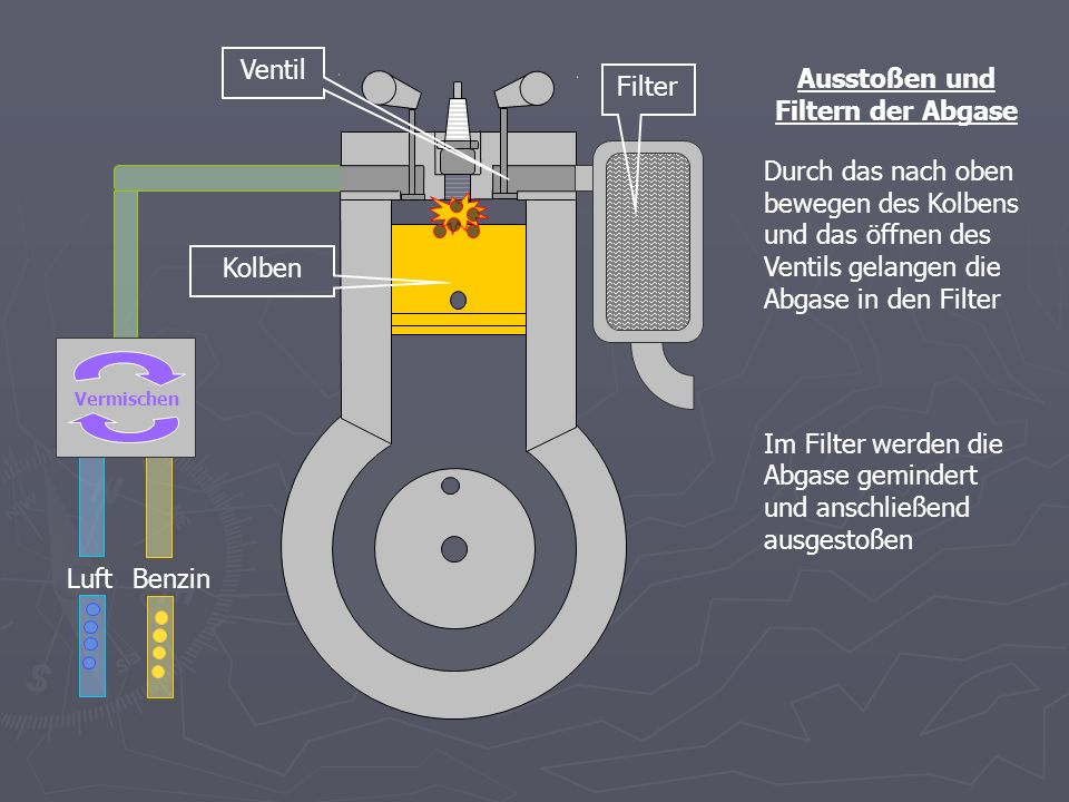 BenzinLuft Vermischen Alle Arbeitsschritte zusammen Wenn alles reibungslos klappt funktioniert der Motor und es entsteht eine runde Bewegung.
