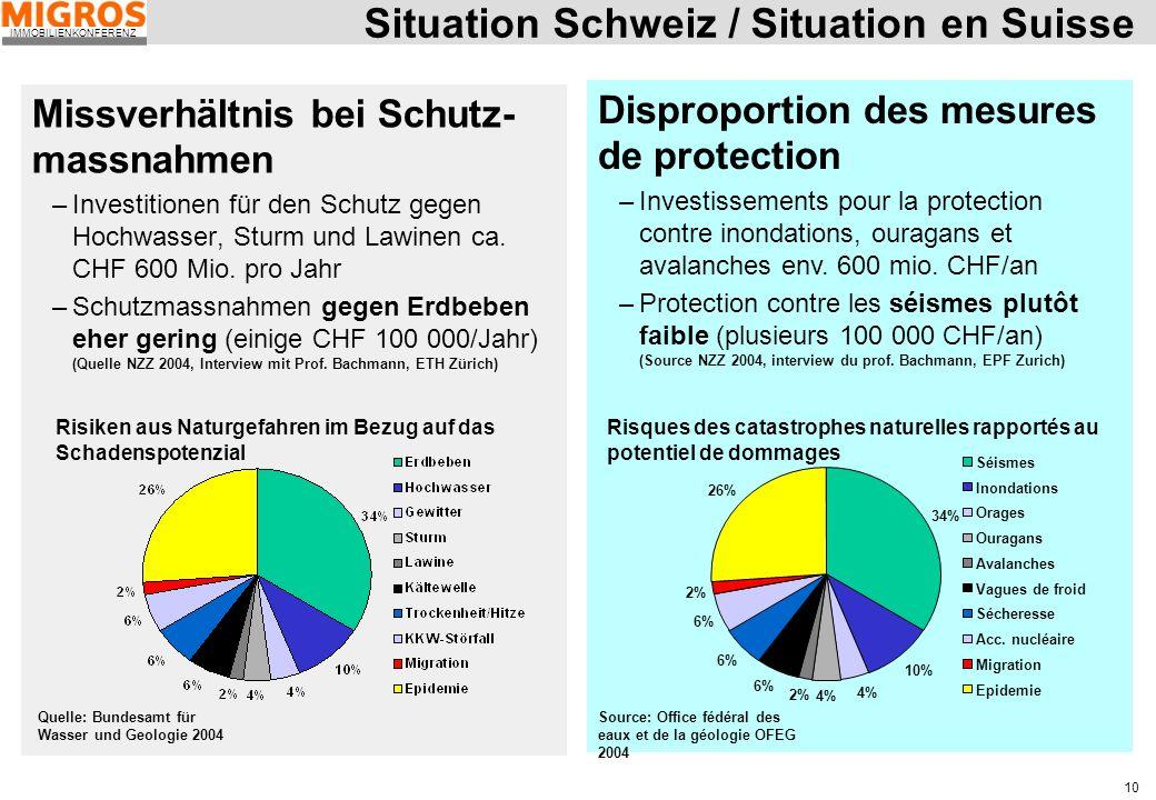 IMMOBILIENKONFERENZ 10 Situation Schweiz / Situation en Suisse Missverhältnis bei Schutz- massnahmen –Investitionen für den Schutz gegen Hochwasser, S