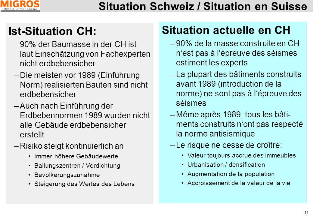 IMMOBILIENKONFERENZ 11 Situation Schweiz / Situation en Suisse Ist-Situation CH: –90% der Baumasse in der CH ist laut Einschätzung von Fachexperten ni