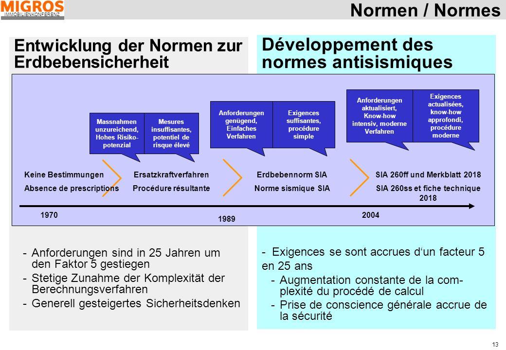 IMMOBILIENKONFERENZ 13 Entwicklung der Normen zur Erdbebensicherheit -Anforderungen sind in 25 Jahren um den Faktor 5 gestiegen -Stetige Zunahme der K