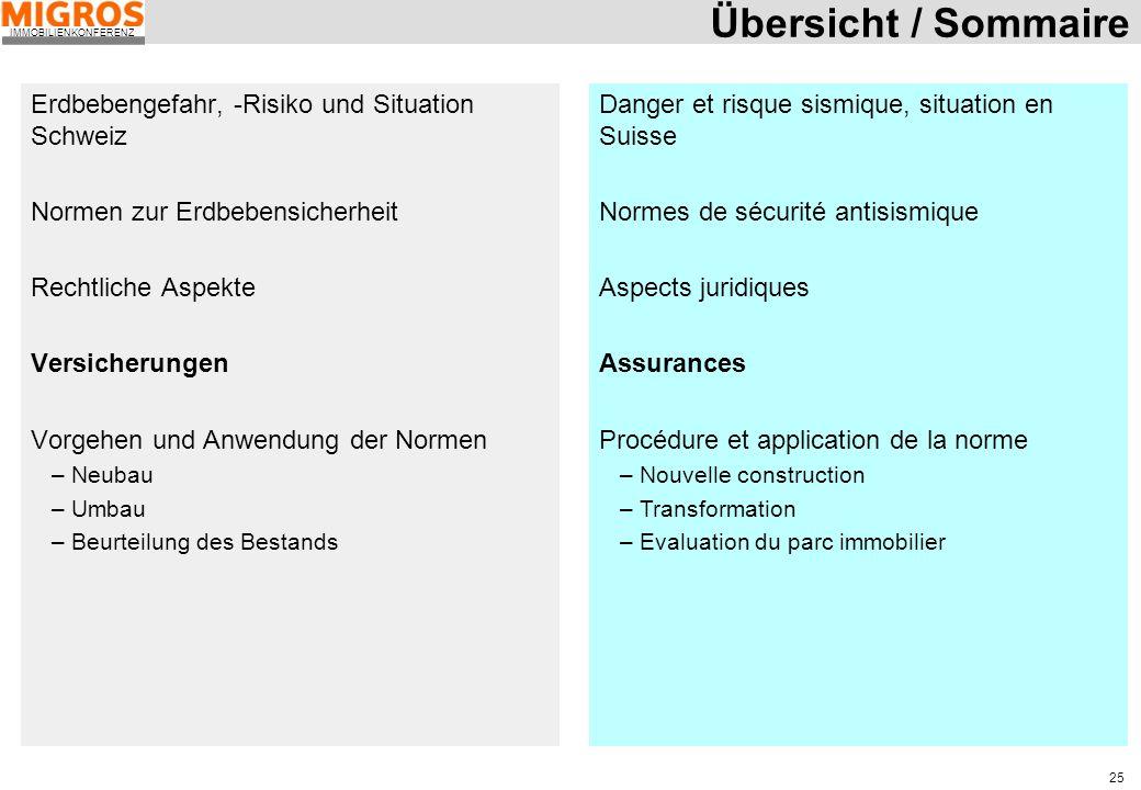 IMMOBILIENKONFERENZ 25 Übersicht / Sommaire Erdbebengefahr, -Risiko und Situation Schweiz Normen zur Erdbebensicherheit Rechtliche Aspekte Versicherun