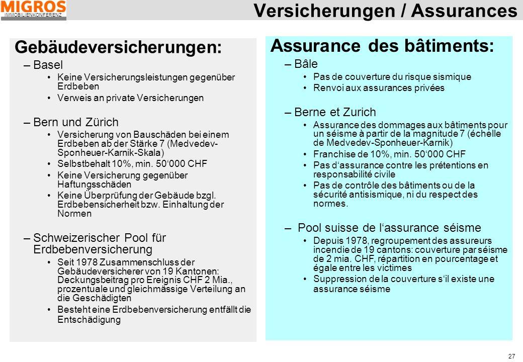 IMMOBILIENKONFERENZ 27 Versicherungen / Assurances Gebäudeversicherungen: –Basel Keine Versicherungsleistungen gegenüber Erdbeben Verweis an private V